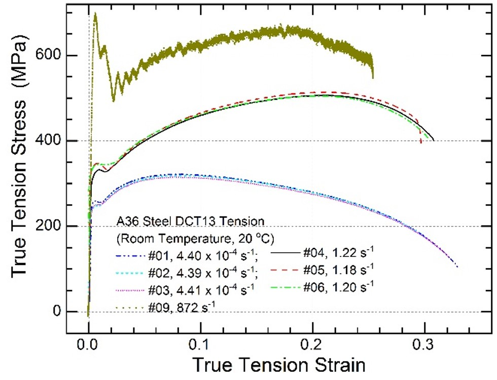 Plot of A36 Data for Dynamic Material Characterization of A36 Steel