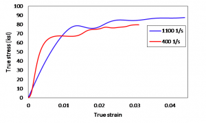 dynamic material characterization